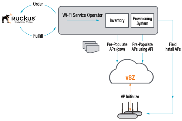 Automatic Access Point Configuration is the process by which APs installed in the field can have their configuration automatically downloaded to them via the vSZ-H.