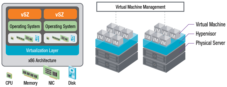 The vSZ-H runs on a virtual machine established by the hypervisor. It in-turn runs atop the physical x86 blade servers.