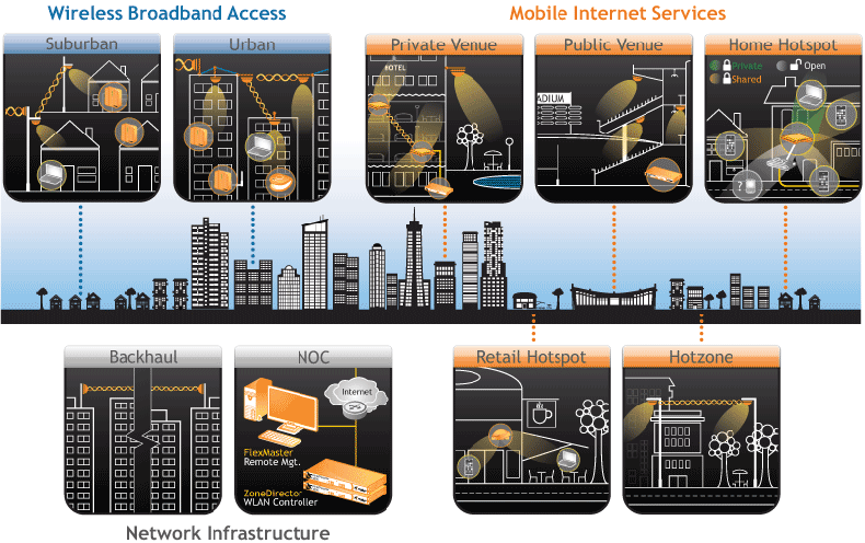 Wireless Broadband Access and Mobile Internet Services