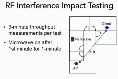 RF Interference Impact Testing