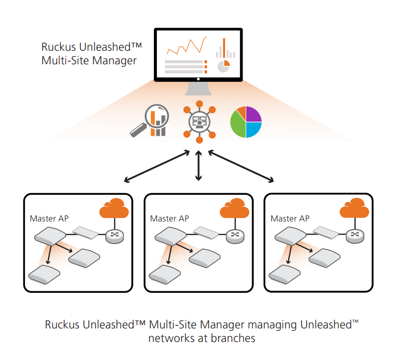 Ruckus Networks Unleashed feature maximum value